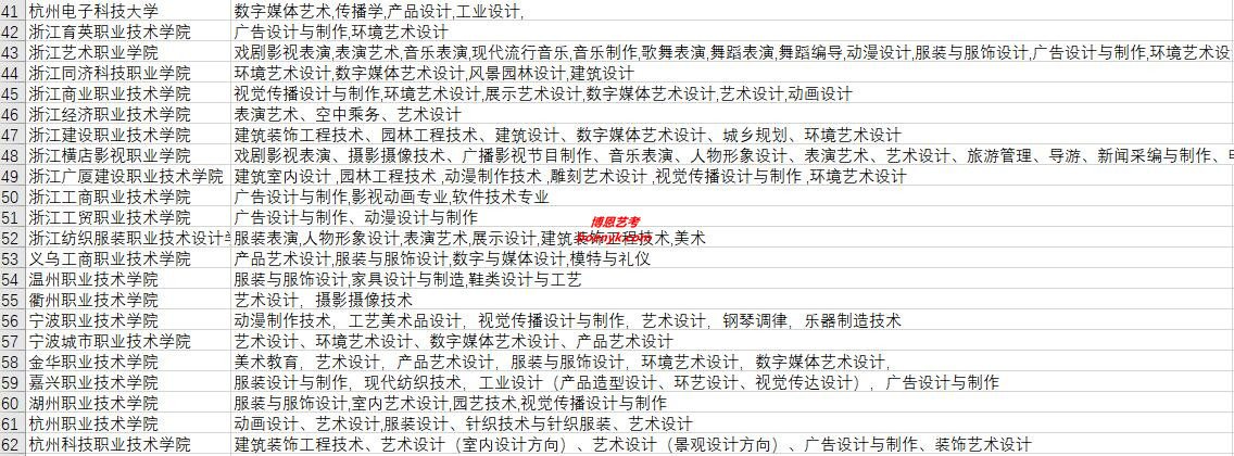 浙江省开设艺术类专业院校大全