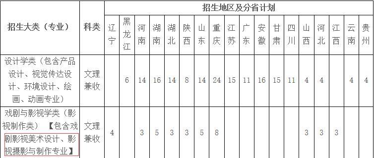 重庆市开设摄影专业院校大全