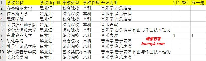 黑龙江开设音乐类专业院校大全