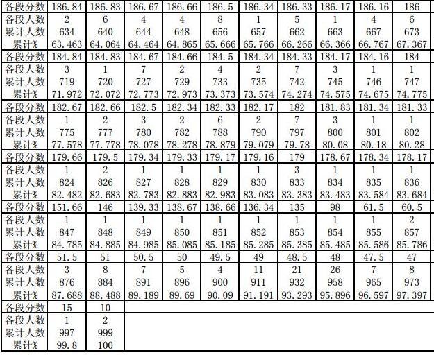 2019贵州戏剧影视导演专业统考分数段统计表3
