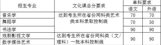 北师大编导文化分数线