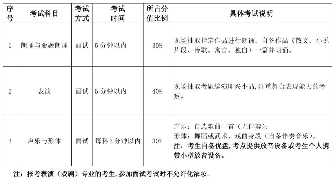 2020哈尔滨师范大学表演(戏剧)专业考试科目/时长/分数占比/考试说明