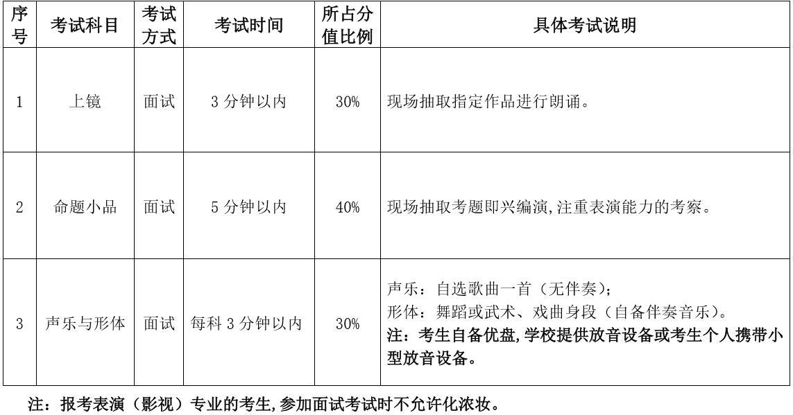 2020哈尔滨师范大学表演(影视)专业考试科目/时长/分数