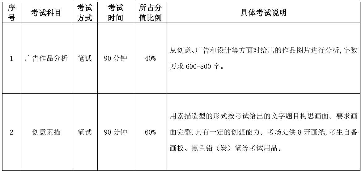 2020哈尔滨师范数字媒体艺术专业考试科目/时长/分数