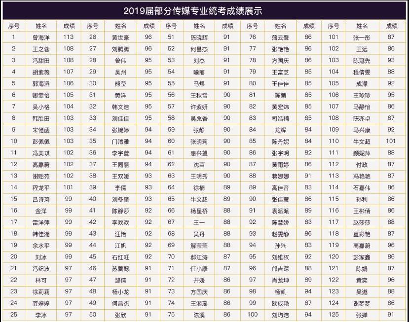 2019年陕西省传媒专业统考分数线为77分
