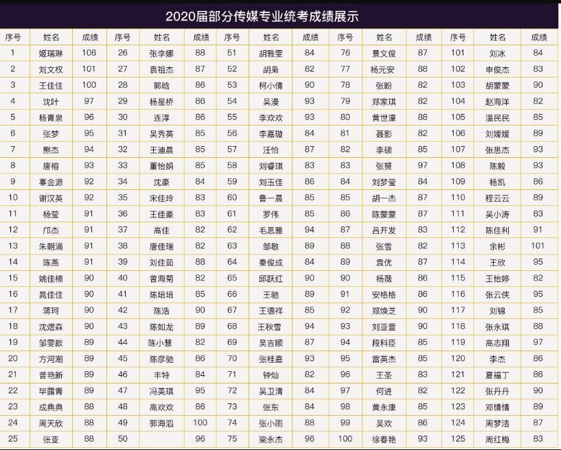 2020年陕西省传媒专业统考分数线为75分