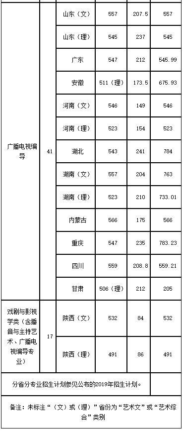 陕西师范大学编导专业2019年分数线