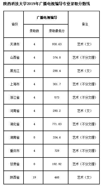 陕西科技大学编导专业2019年分数线