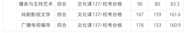 西安培华学院编导专业2019年分数线