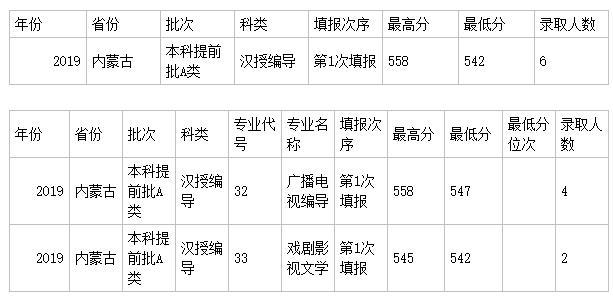 西北政法大学编导专业分数线/学费/代码/计划数/怎么样
