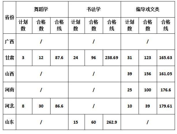 渭南师范学院编导专业2019年分数线