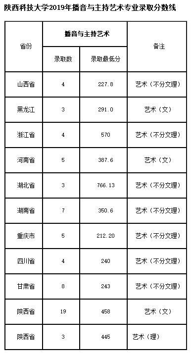 陕西科技大学播音主持专业2019年分数线