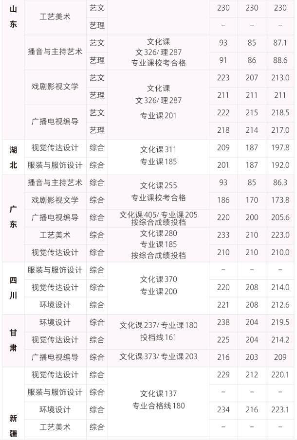 西安培华学院播音主持专业2019年分数线