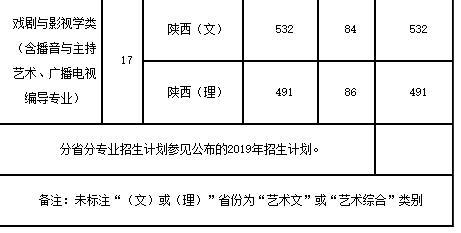 陕西师范大学播音主持专业2019年分数线