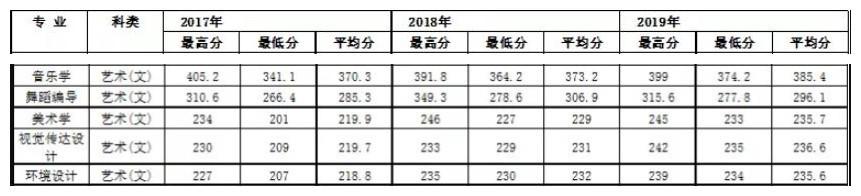 陕西理工大学舞蹈编导专业录取分数线
