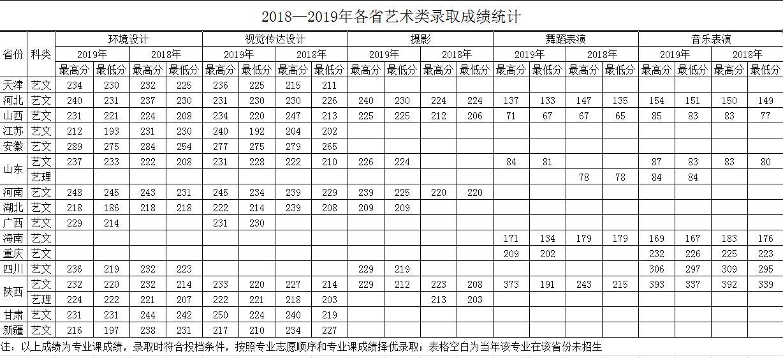 2018---2019年各省艺术类录取成绩统计