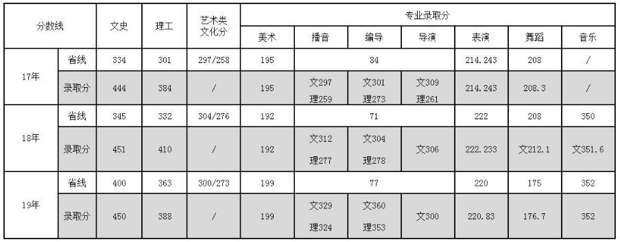 学校在省内招生近三年的分数线(仅供陕西考生参考)