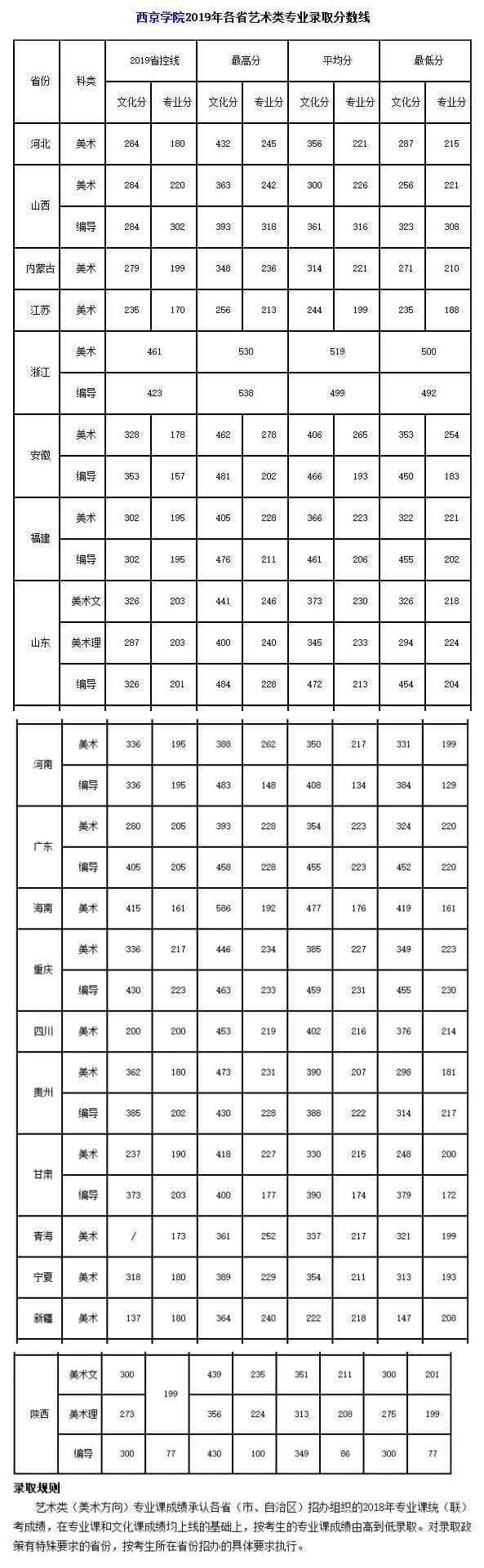 西京学院2019年各省艺术类专业录取分数线