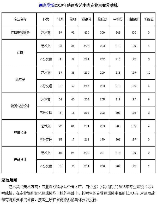 西京学院2019年陕西省艺术类专业录取分数线