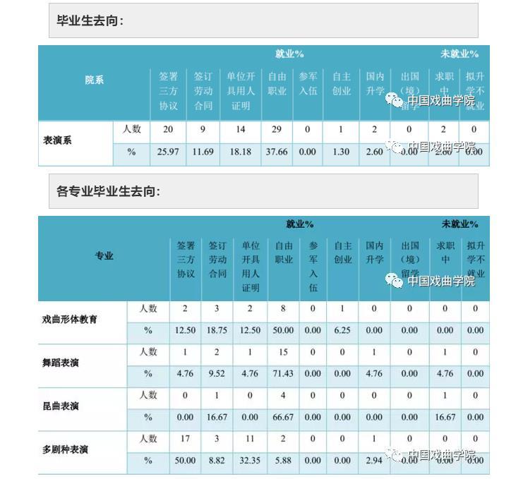 中国戏曲学院表演(戏曲舞蹈)专业怎么样