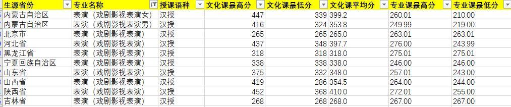 2020年内蒙古艺术学院表演(戏剧影视表演)专业录取分数线