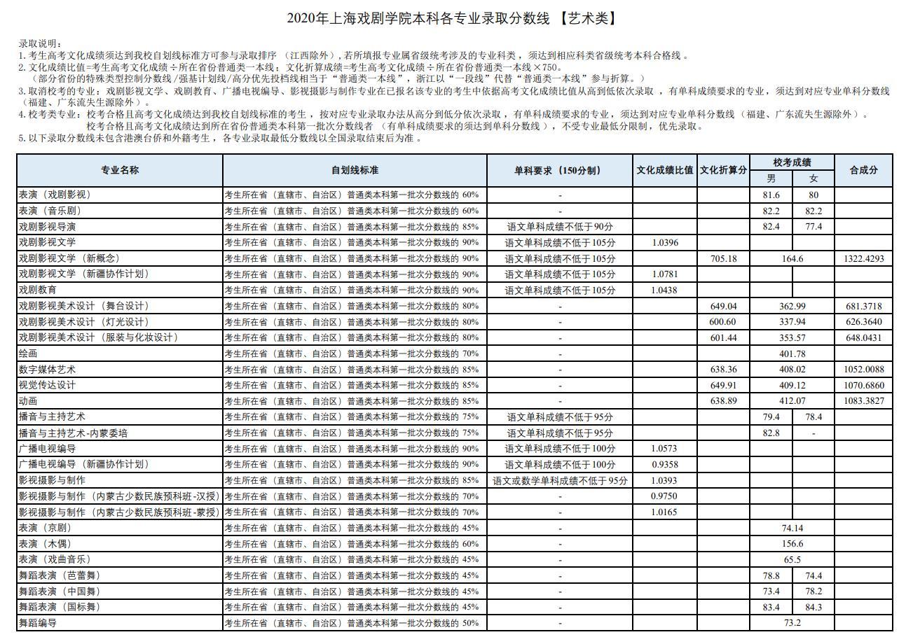 上海戏剧学院戏剧教育专业录取分数线