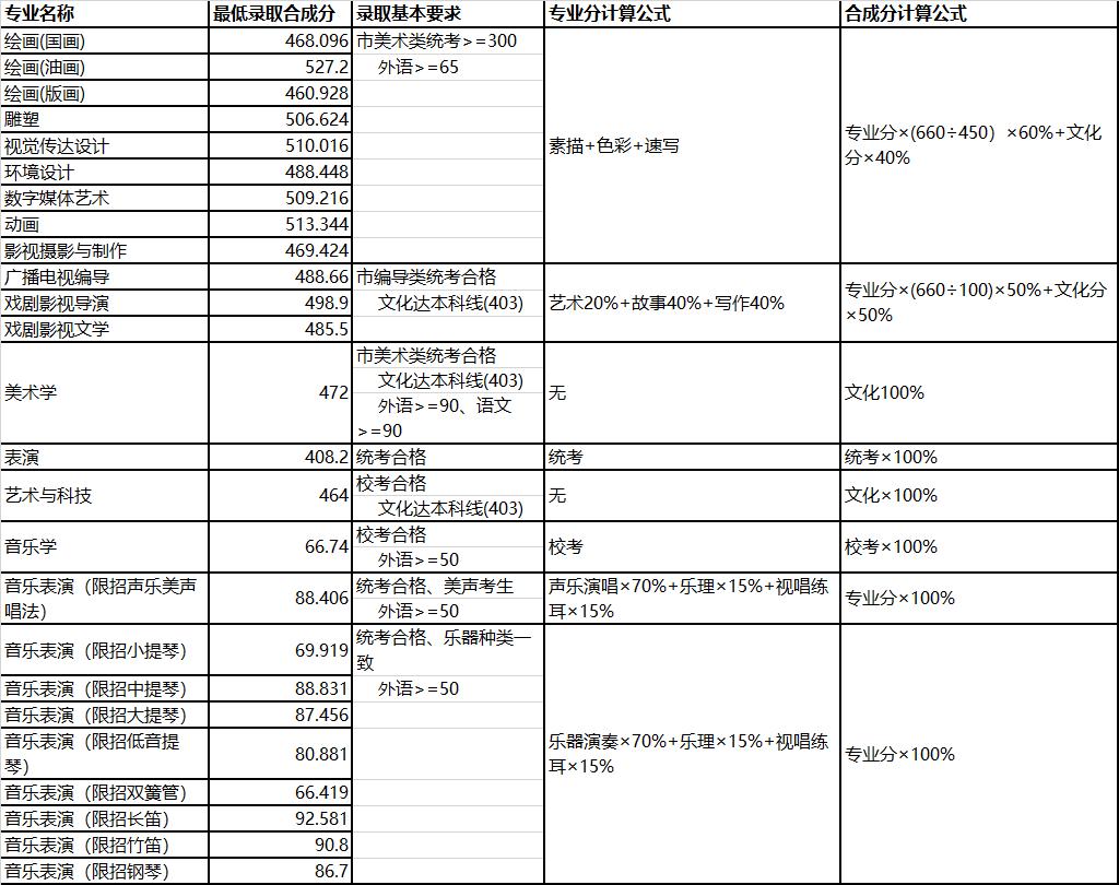 上海大学表演专业录取分数线