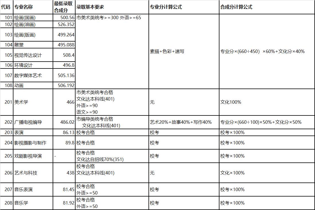 上海大学广播电视编导专业录取分数线