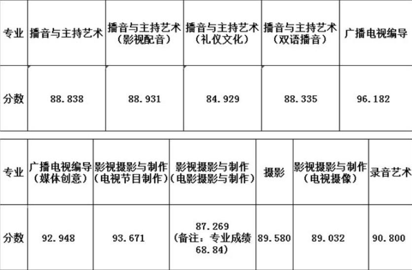 浙江传媒学院广播电视编导专业录取分数线