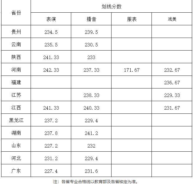 武汉设计工程学院2020年艺术类专业校考拟定合格分数线