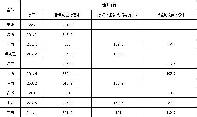 武汉设计工程学院2021年艺术类专业校考拟定合格分数线